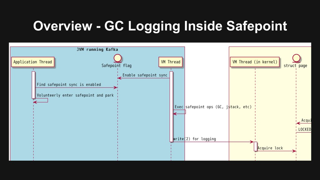 Overview - GC Logging Inside Safepoint