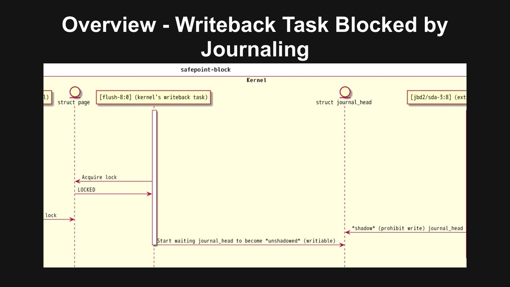 Overview - Writeback Task Blocked by Journaling