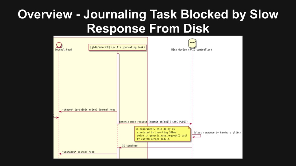 Overview - Journaling Task Blocked by Slow Resp...