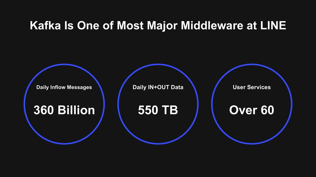 Daily Inflow Messages 360 Billion User Services...