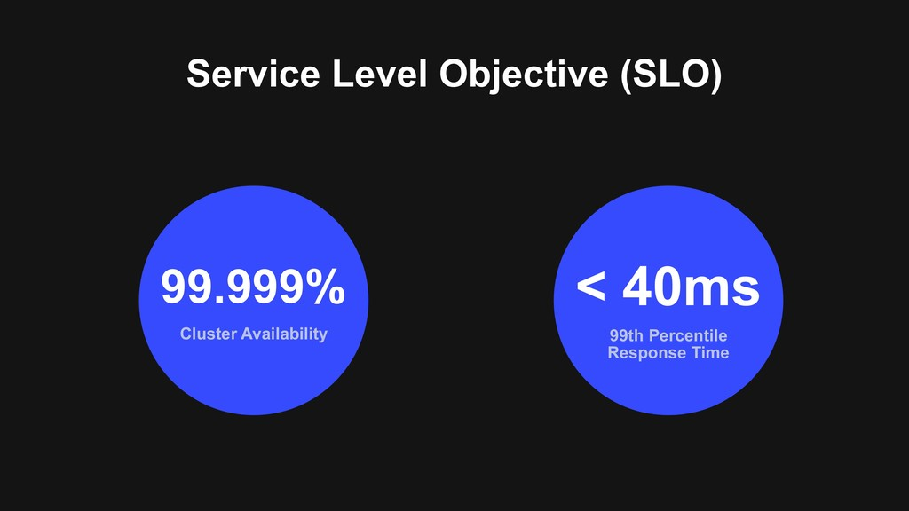 Service Level Objective (SLO) Cluster Availabil...