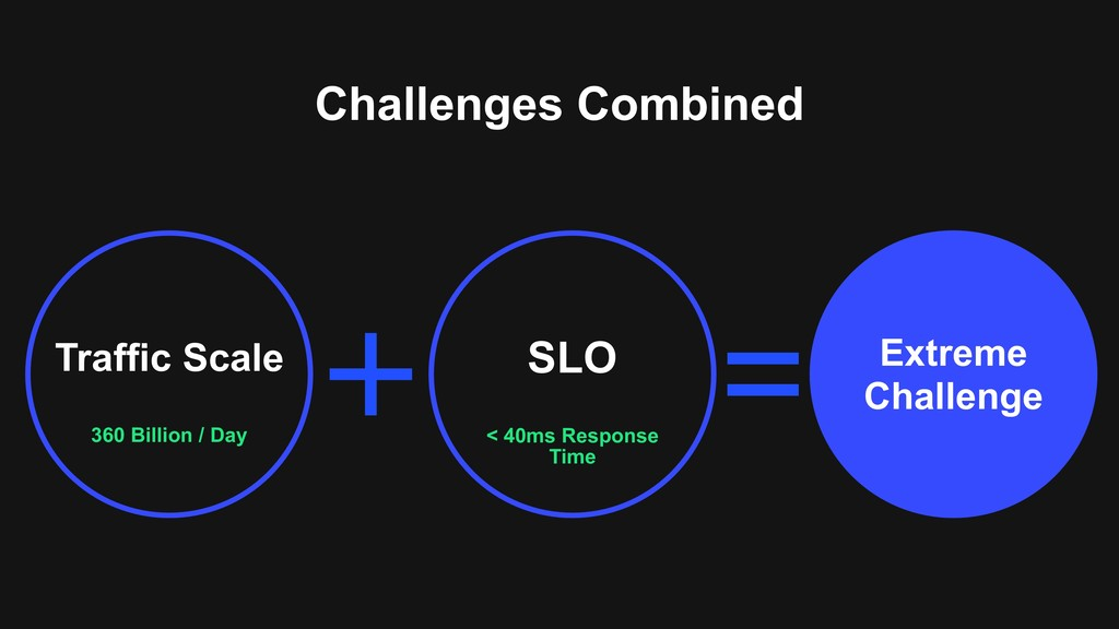 Challenges Combined 360 Billion / Day Traffic S...