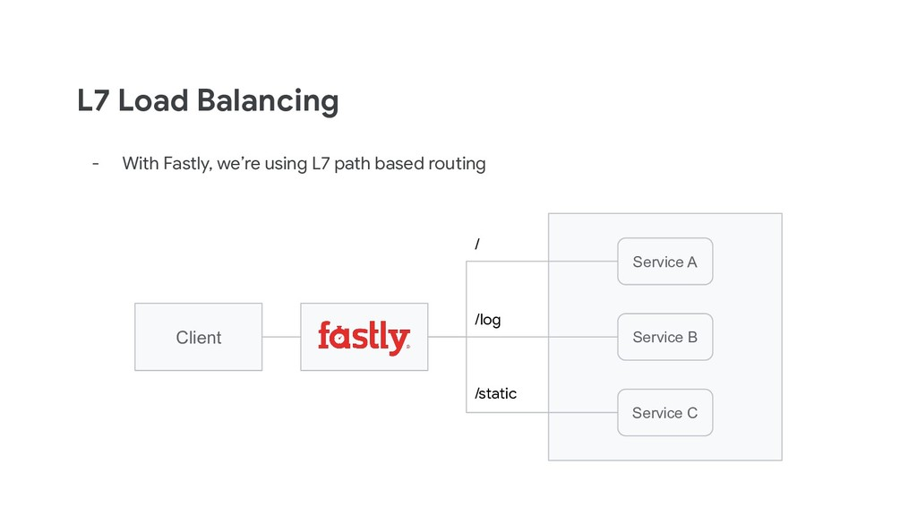 L7 Load Balancing - With Fastly, we're using L7...