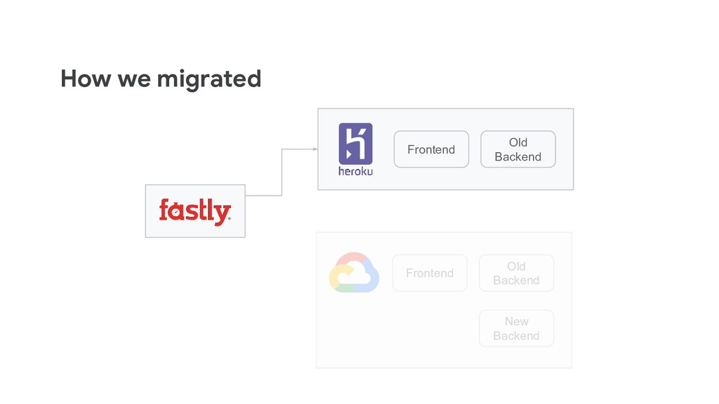 How we migrated Frontend Old Backend Frontend O...