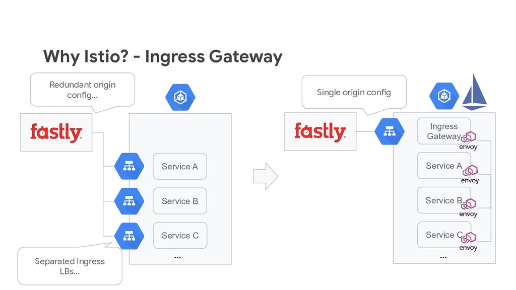 Why Istio? - Ingress Gateway Service A Service ...