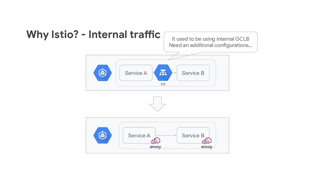 Why Istio? - Internal traffic Service A Service...