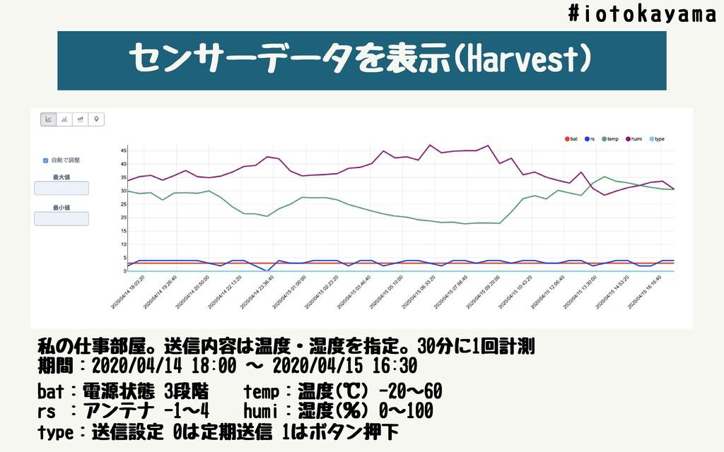 センサーデータを表⺬(Harvest) #iotokayama 私の仕事部屋。送信内容は温度・...