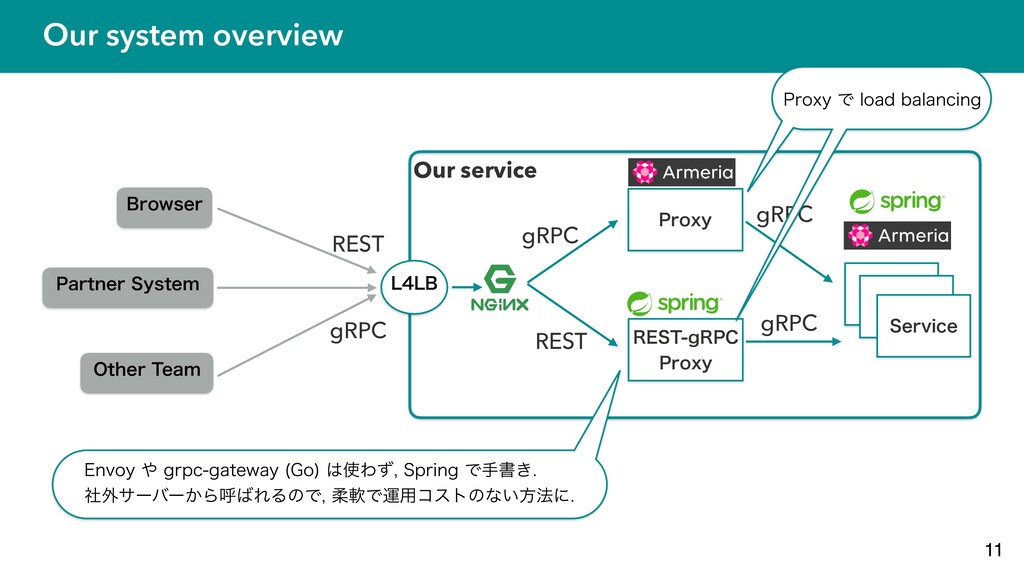 Our system overview 11 #SPXTFS 1BSUOFS4ZTUFN 0...