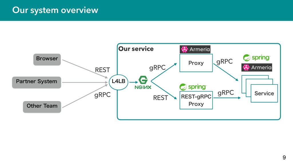 Our system overview 9 #SPXTFS 1BSUOFS4ZTUFN 0U...
