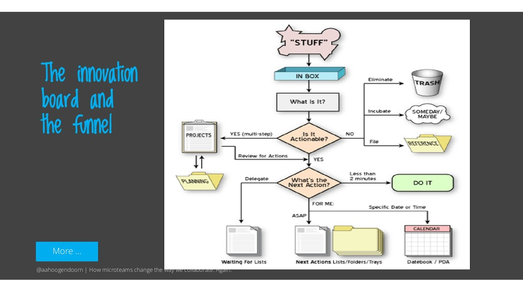 More … The innovation board and the funnel @aah...