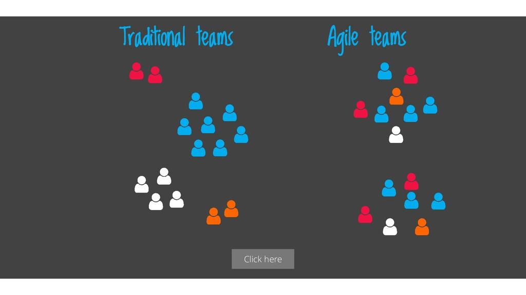 Click here Traditional teams Agile teams