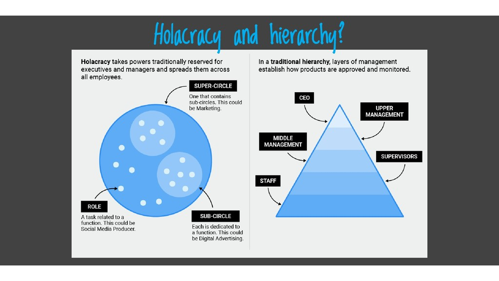 Click here Holacracy and hierarchy?