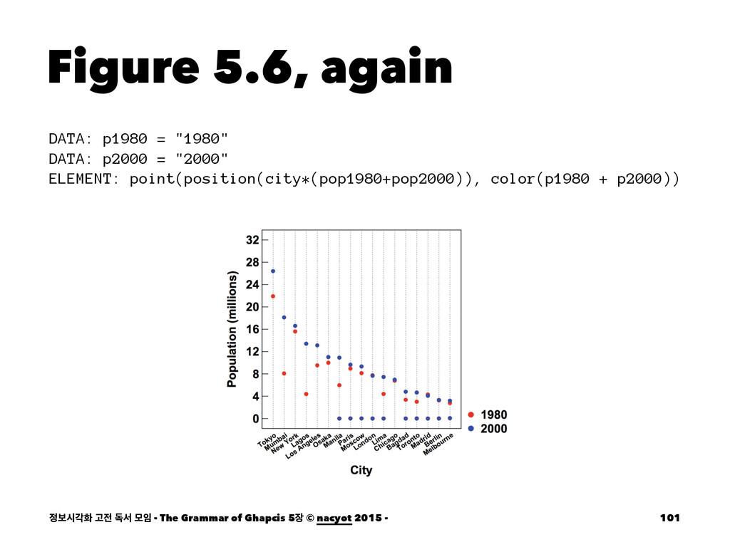"Figure 5.6, again DATA: p1980 = ""1980"" DATA: p2..."