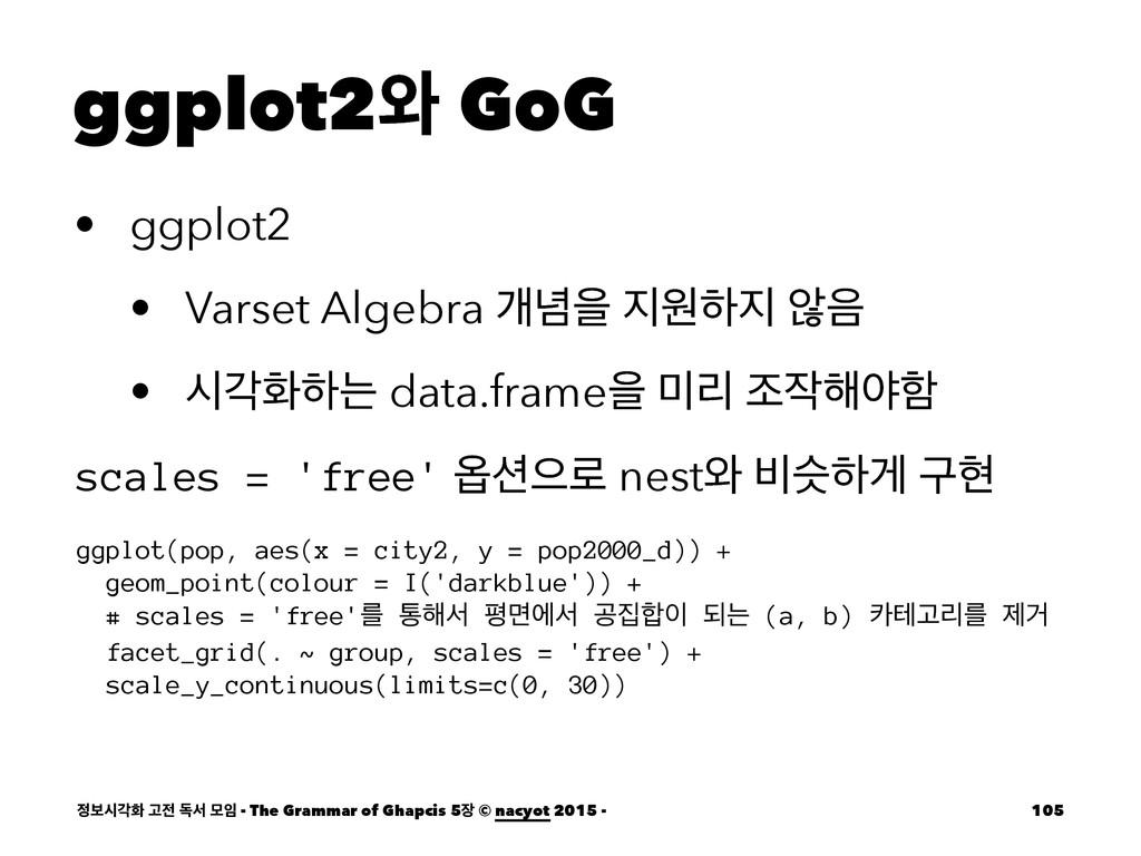 ggplot2৬ GoG • ggplot2 • Varset Algebra ѐ֛ਸ ਗೞ...