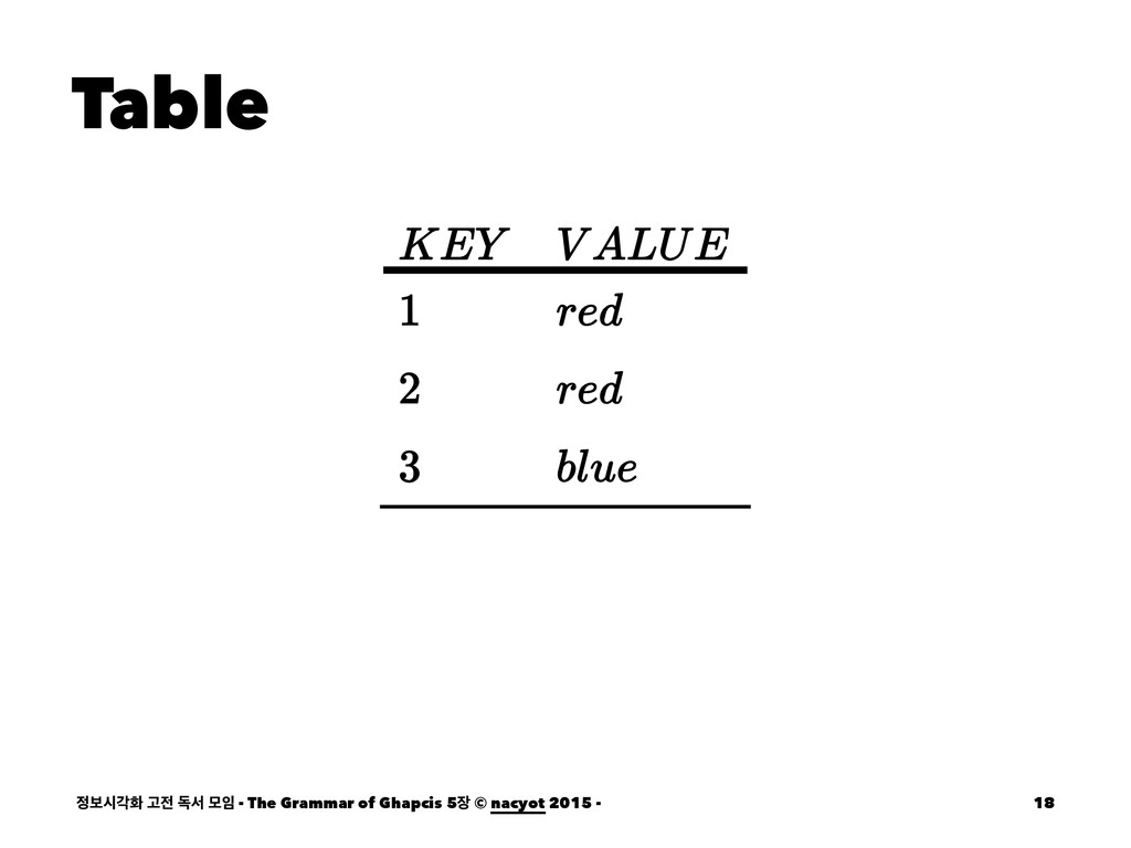 Table ࠁदпച Ҋ ةࢲ ݽ - The Grammar of Ghapcis 5...