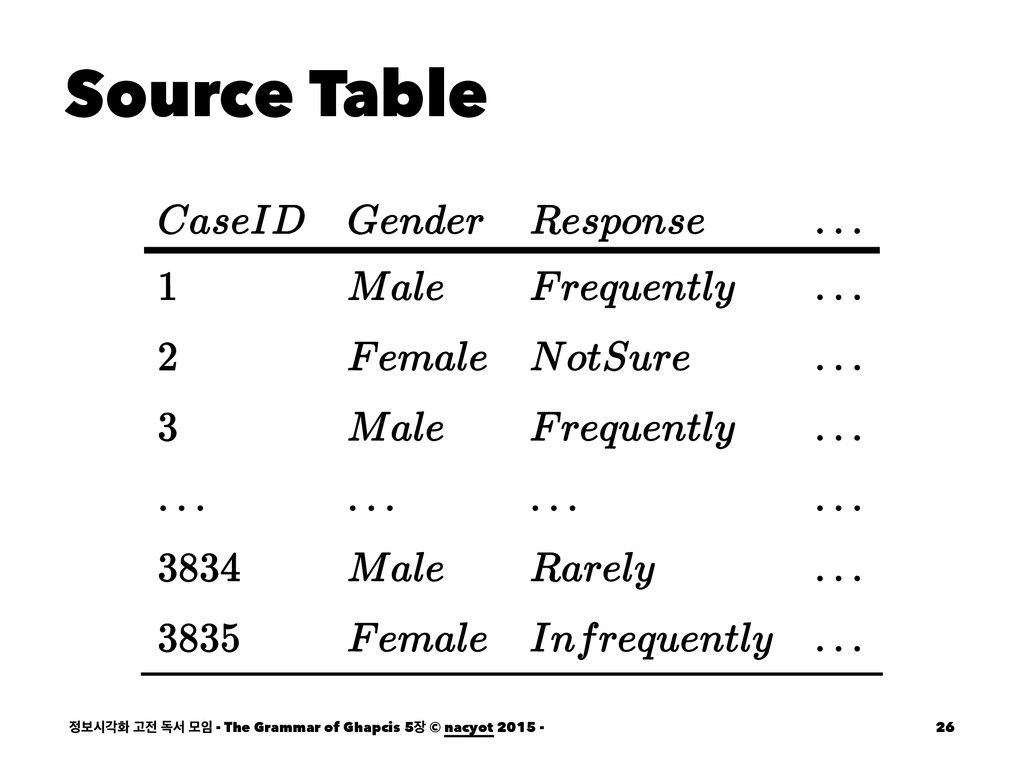 Source Table ࠁदпച Ҋ ةࢲ ݽ - The Grammar of Gh...