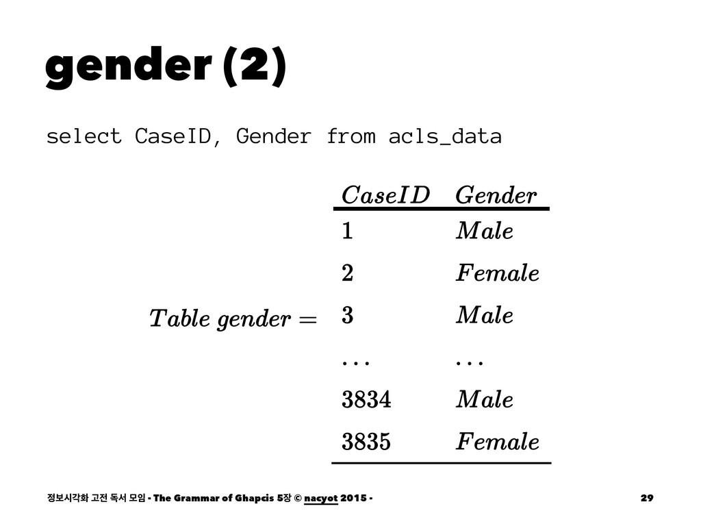 gender (2) select CaseID, Gender from acls_data...