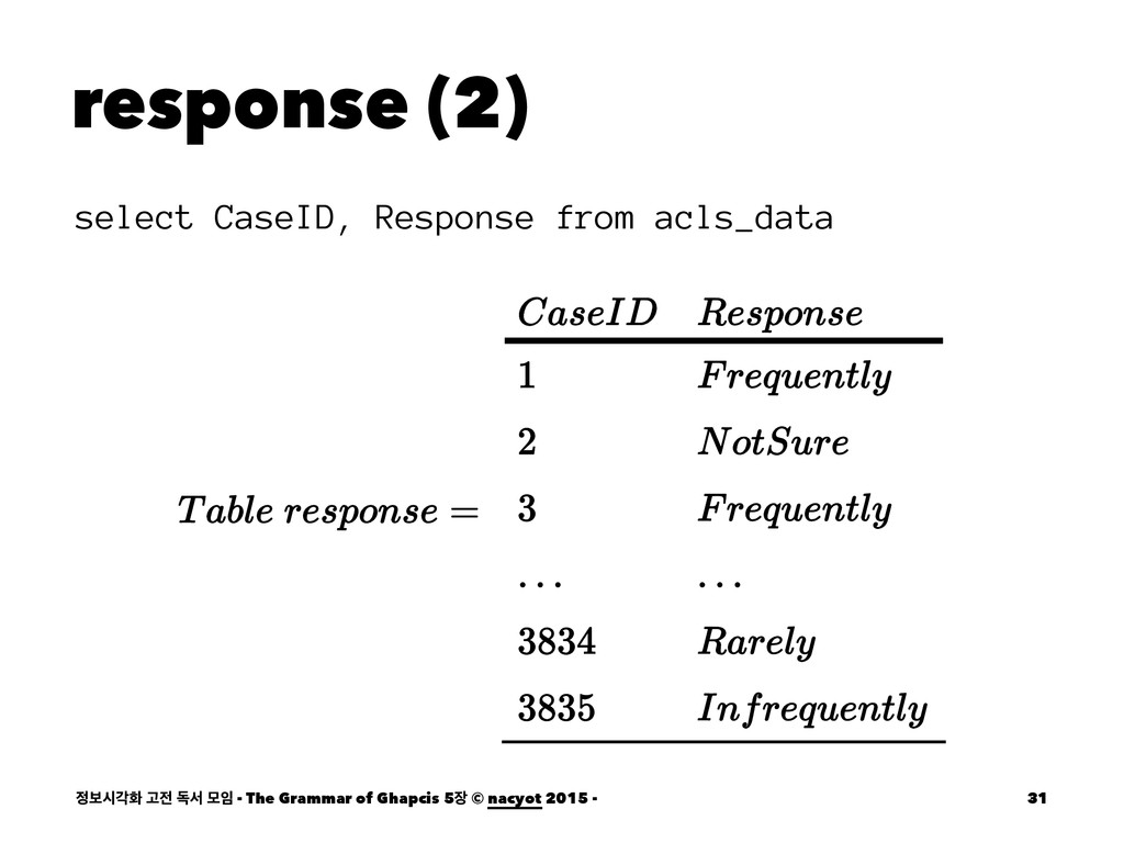 response (2) select CaseID, Response from acls_...