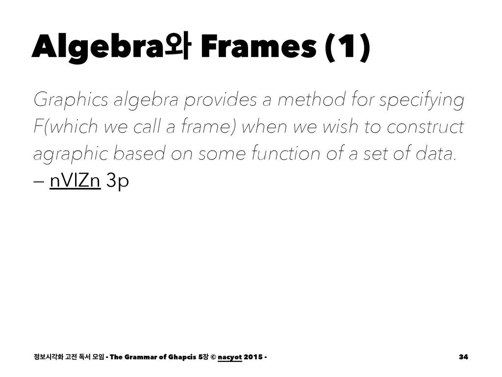 Algebra৬ Frames (1) Graphics algebra provides a...