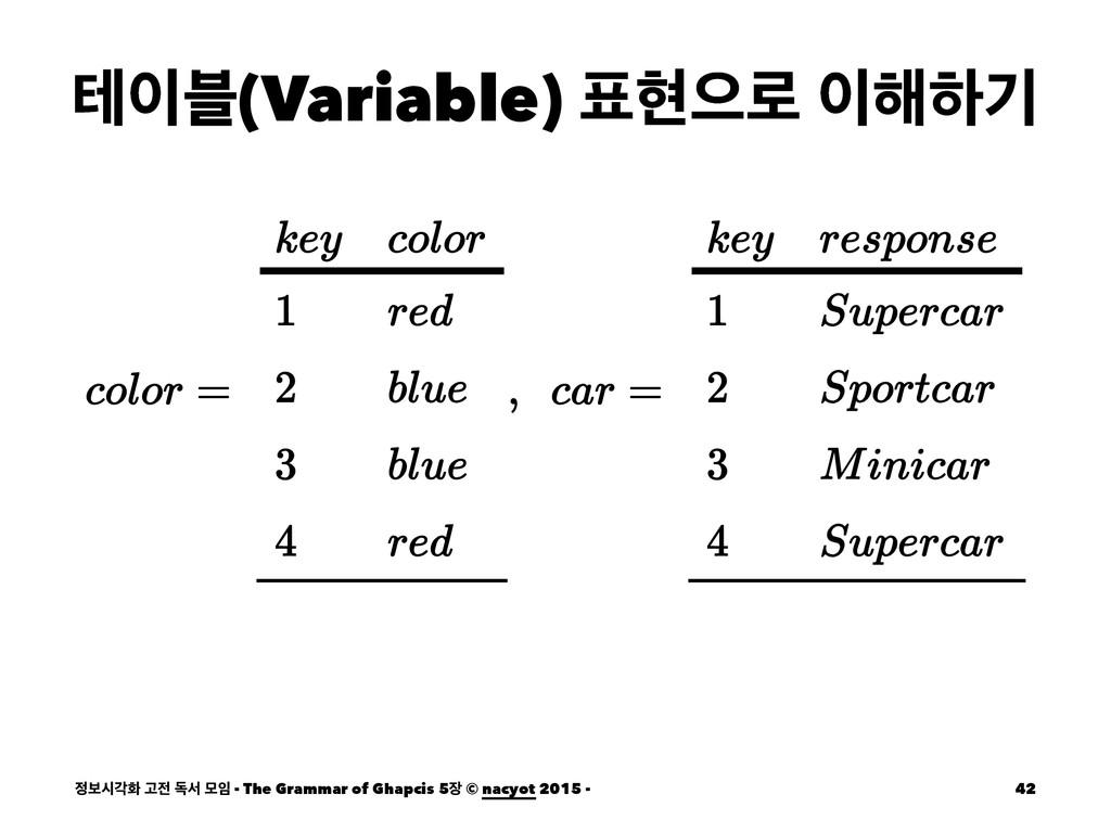 ప࠶(Variable) അਵ۽ ೧ೞӝ ࠁदпച Ҋ ةࢲ ݽ - The Gr...