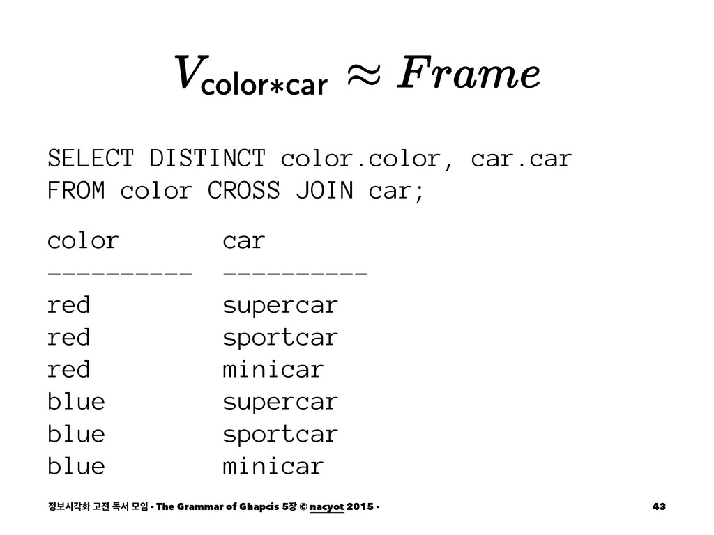 SELECT DISTINCT color.color, car.car FROM color...