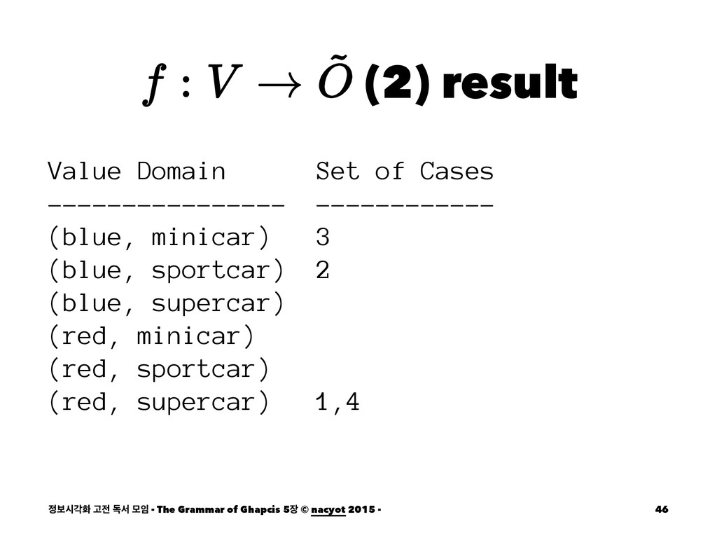 (2) result Value Domain Set of Cases ----------...