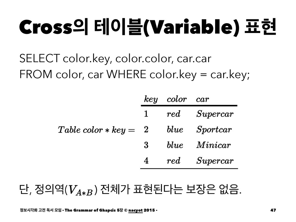 Cross ప࠶(Variable) അ SELECT color.key, color...