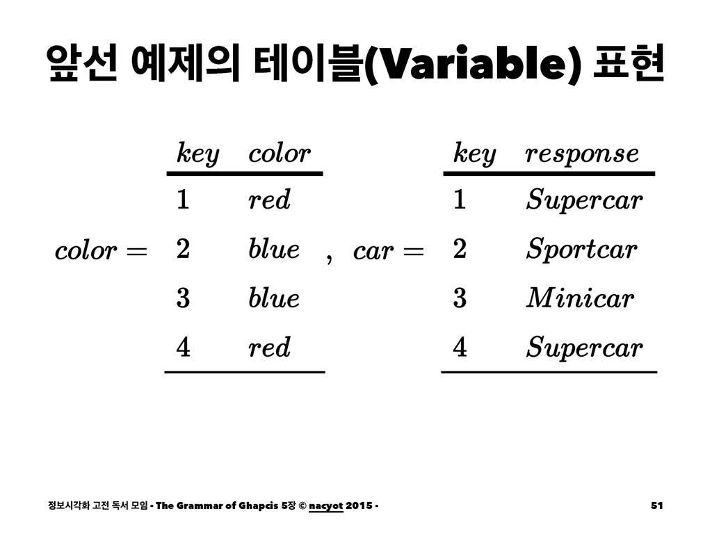 খࢶ ઁ ప࠶(Variable) അ ࠁदпച Ҋ ةࢲ ݽ - The Gr...