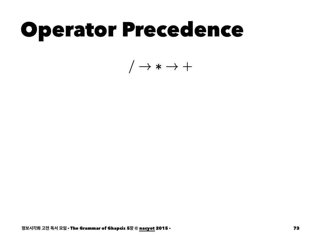Operator Precedence ࠁदпച Ҋ ةࢲ ݽ - The Gramma...