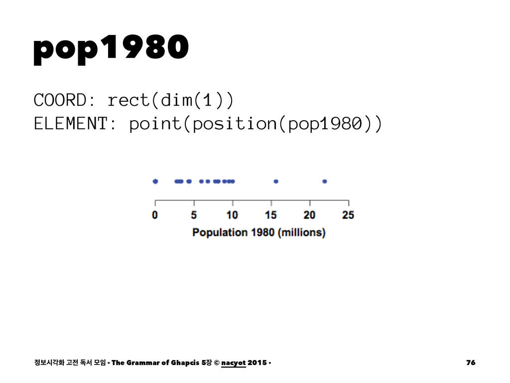 pop1980 COORD: rect(dim(1)) ELEMENT: point(posi...