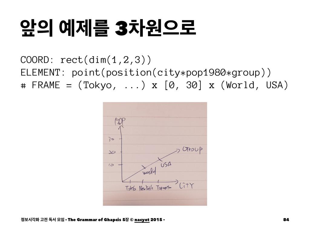 খ ઁܳ 3ରਗਵ۽ COORD: rect(dim(1,2,3)) ELEMENT: p...