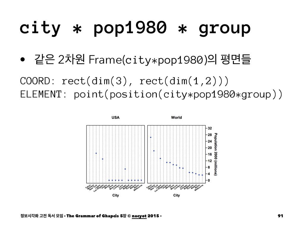 city * pop1980 * group • э 2ରਗ Frame(city*pop1...