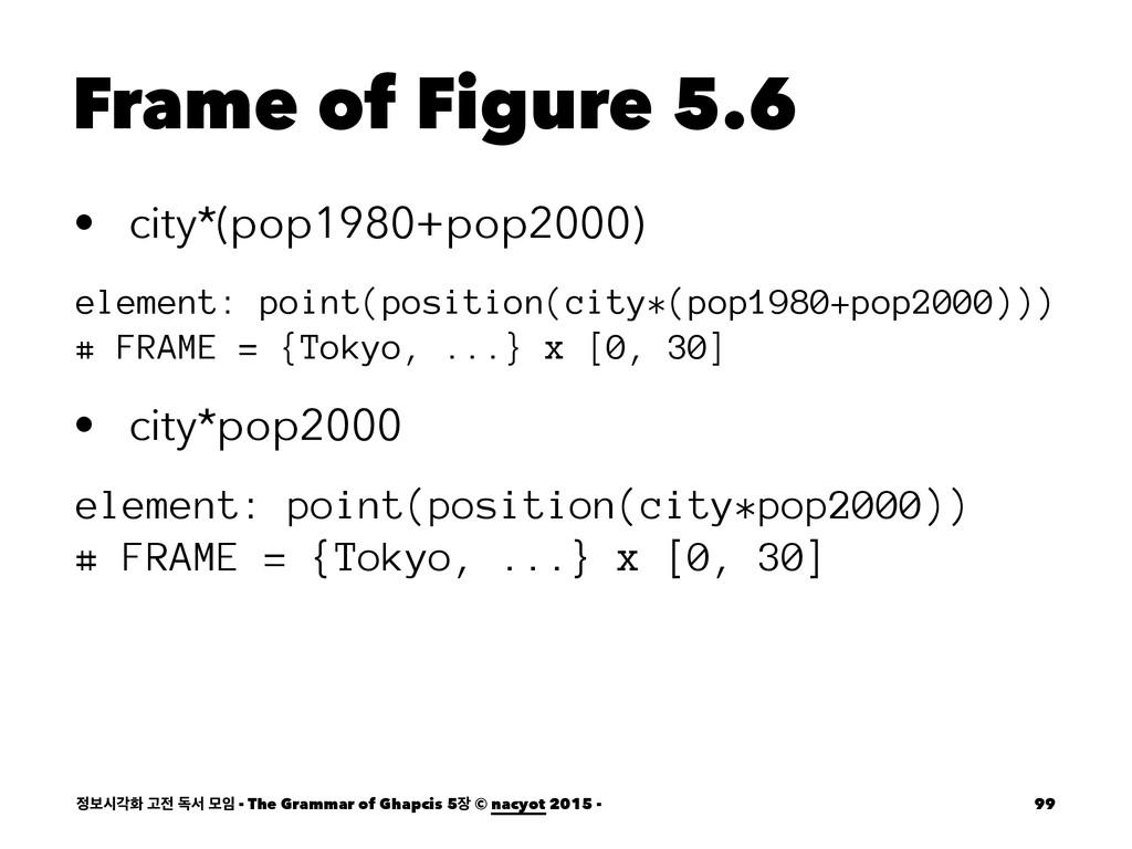 Frame of Figure 5.6 • city*(pop1980+pop2000) el...