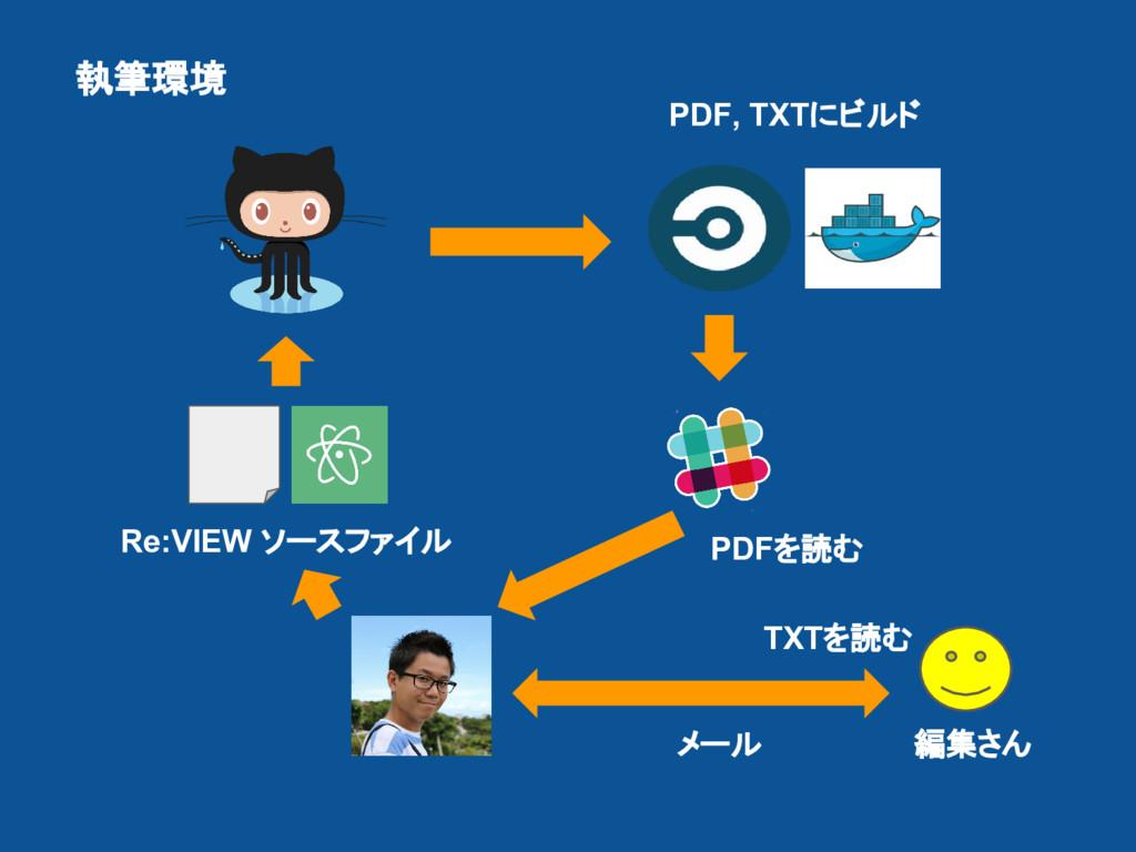 Re:VIEW ソースファイル PDF, TXTにビルド 編集さん メール 執筆環境 PDFを...