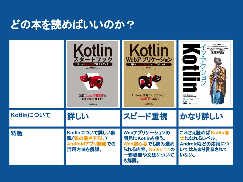 Kotlinについて 詳しい スピード重視 かなり詳しい 特徴 Kotlinについて詳しい解 ...