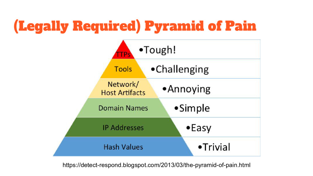 (Legally Required) Pyramid of Pain https://dete...