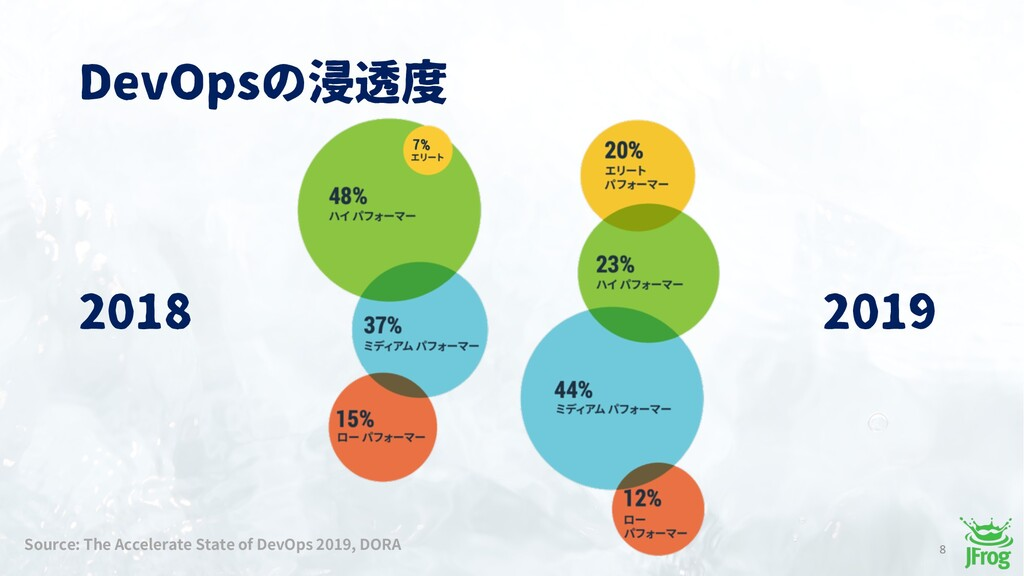 DevOpsの浸透度 8 2018 2019 Source: The Accelerate S...
