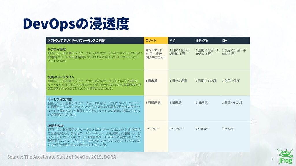DevOpsの浸透度 9 Source: The Accelerate State of De...