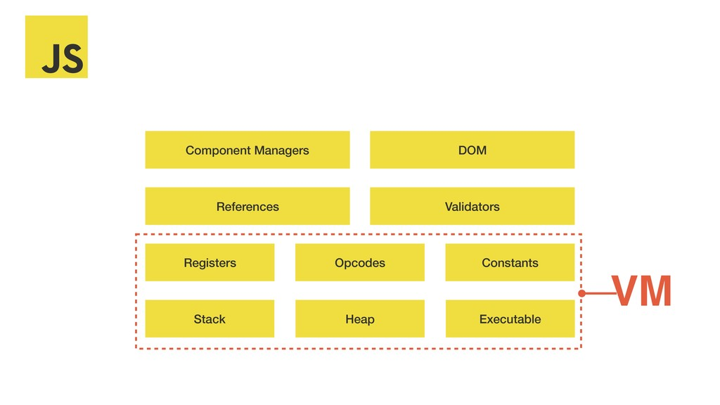 Stack Registers Executable Heap Opcodes Constan...