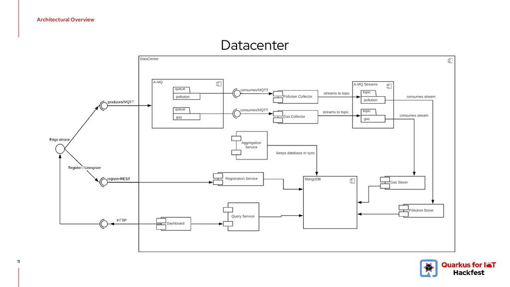 11 Datacenter Architectural Overview