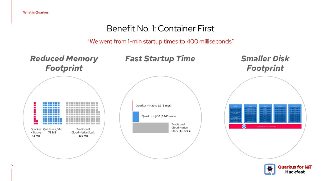 """Benefit No. 1: Container First 15 """"We went from..."""