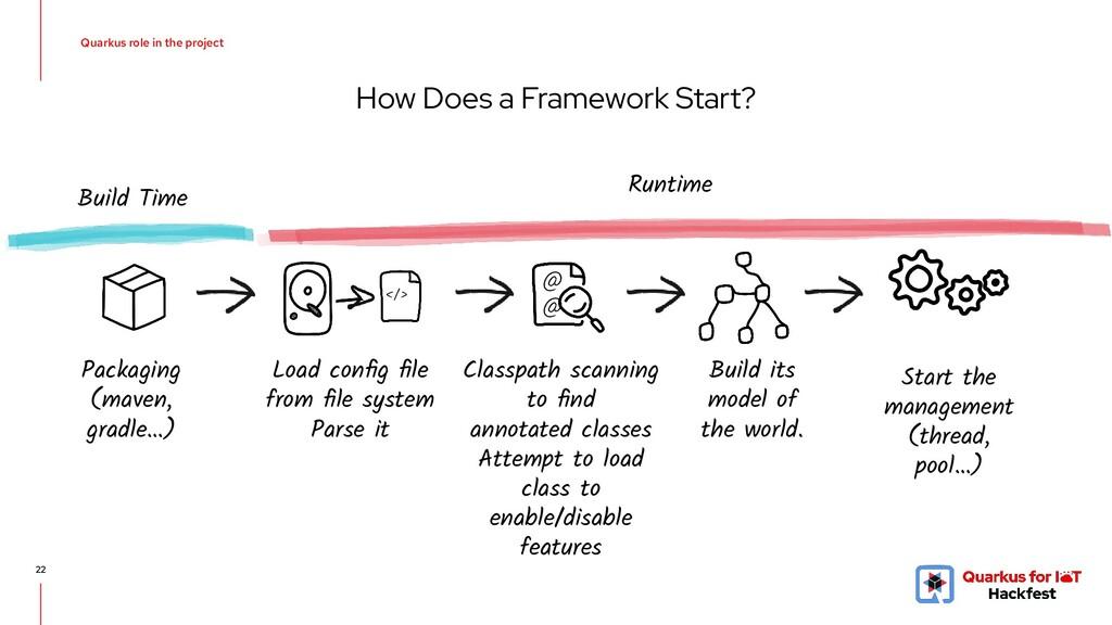 How Does a Framework Start? 22 @ @ </> Packagin...
