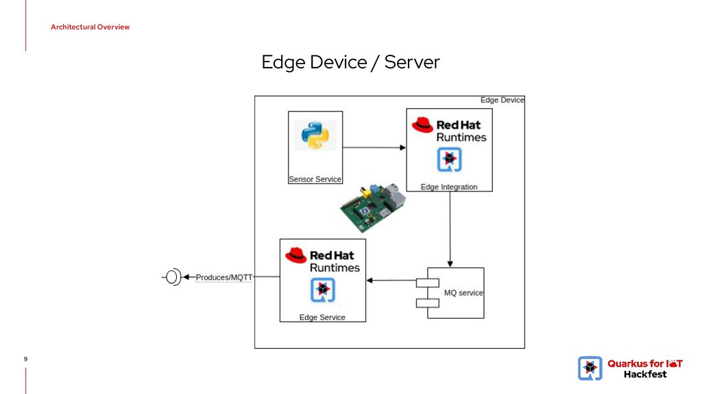 Architectural Overview 9 Edge Device / Server