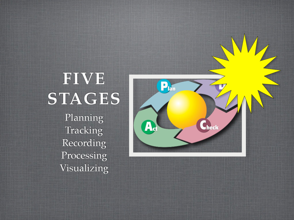 FIVE STAGES Planning! Tracking! Recording! Proc...