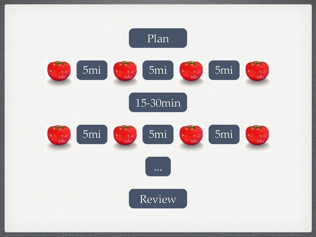 5mi 5mi 5mi 15-30min 5mi 5mi 5mi ... Plan Review