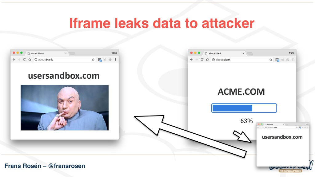 Frans Rosén – @fransrosen Iframe leaks data to ...