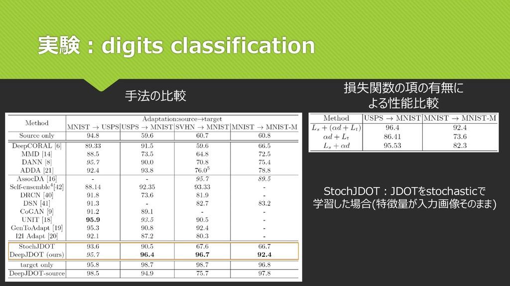 実験:digits classification 損失関数の項の有無に よる性能比較 手法の比...
