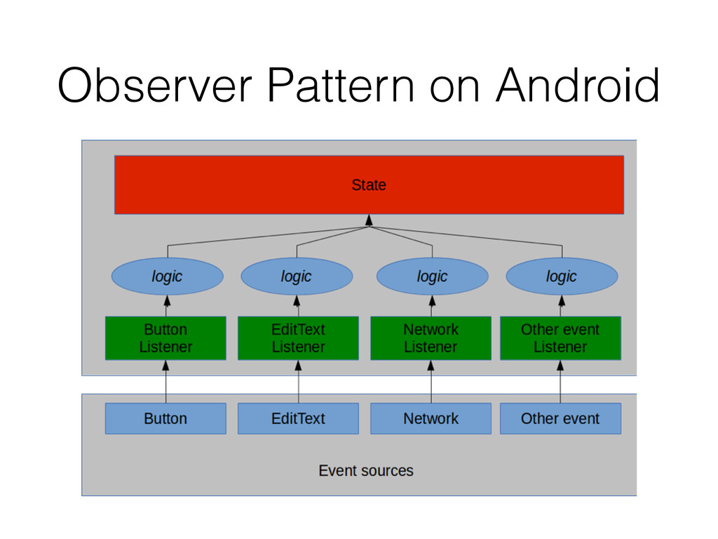 Observer Pattern on Android