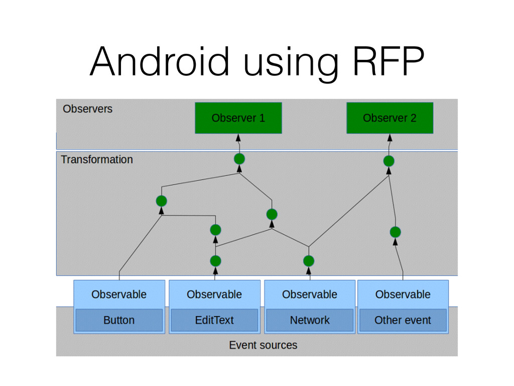 Android using RFP