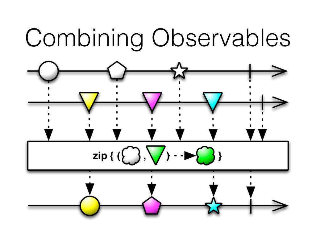 Combining Observables